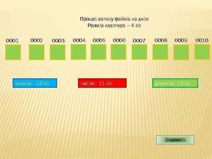 Процес запису файлів на диск Розмір кластера – 4 kb 0001 0002 blue. txt