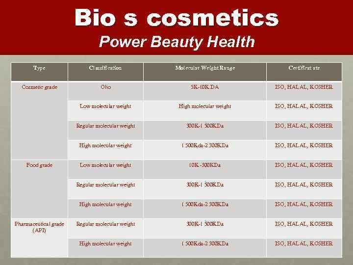 Bio s cosmetics Power Beauty Health Type Classification Molecular Weight Range Certificat ate Cosmetic