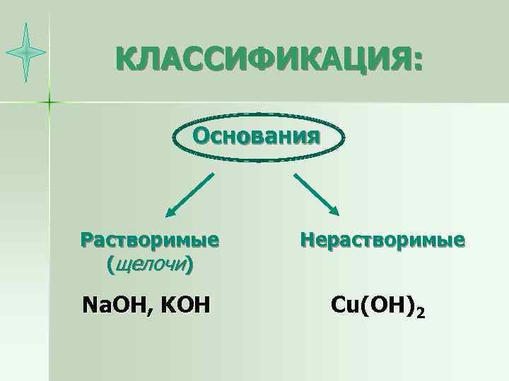 КЛАССИФИКАЦИЯ: Основания Растворимые (щелочи) Нерастворимые Na. OH, KOH Cu(OH)2