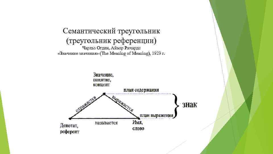 Семантический треугольник (треугольник референции) Чарльз Огден, Айвор Ричардс «Значение значения» (The Meaning of Meaning),