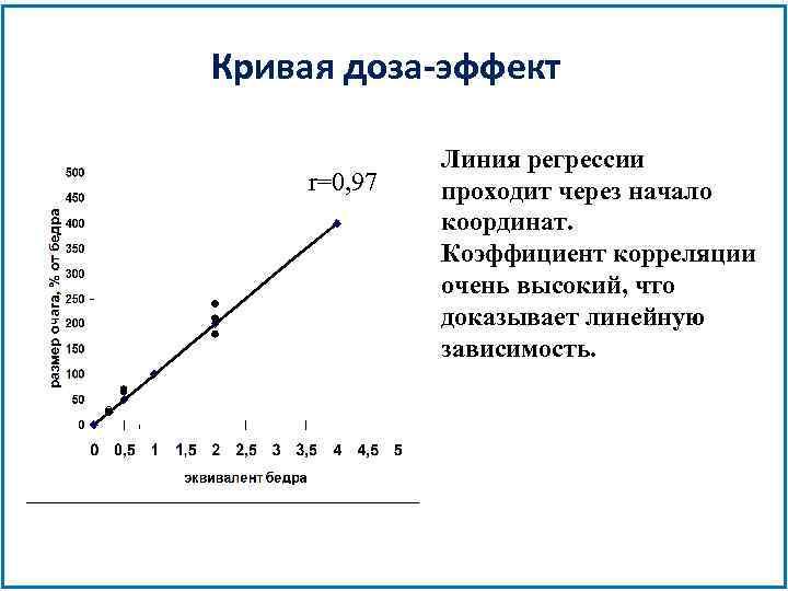 Кривая доза-эффект r=0, 97 Линия регрессии проходит через начало координат. Коэффициент корреляции очень высокий,