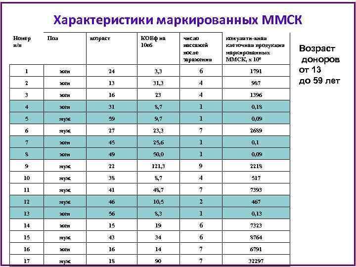 Характеристики маркированных ММСК Номер п/п Пол возраст КОЕф на 10 е 6 число пассажей
