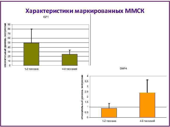 Характеристики маркированных ММСК