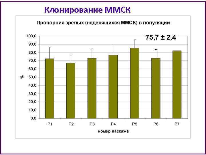 Клонирование ММСК 75, 7 ± 2, 4