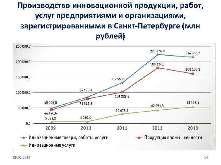 Производство инновационной продукции, работ, услуг предприятиями и организациями, зарегистрированными в Санкт-Петербурге (млн рублей) 03.