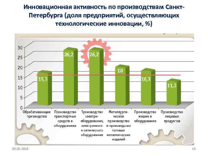 Инновационная активность по производствам Санкт. Петербурга (доля предприятий, осуществляющих технологические инновации, %) 03. 02.
