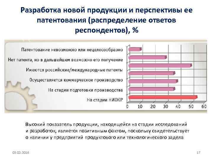 Разработка новой продукции и перспективы ее патентования (распределение ответов респондентов), % Высокий показатель продукции,