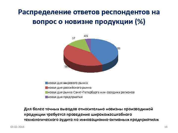 Распределение ответов респондентов на вопрос о новизне продукции (%) 17 4. 9 61 58.