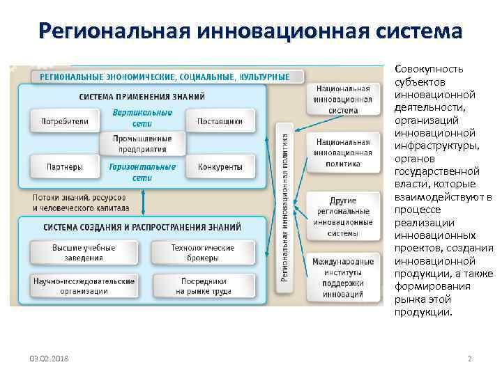 Региональная инновационная система Совокупность субъектов инновационной деятельности, организаций инновационной инфраструктуры, органов государственной власти, которые
