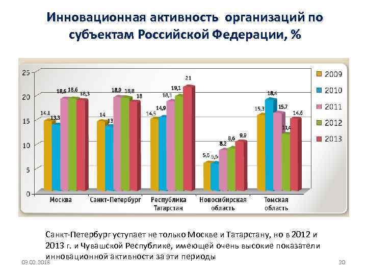 Инновационная активность организаций по субъектам Российской Федерации, % Санкт-Петербург уступает не только Москве и