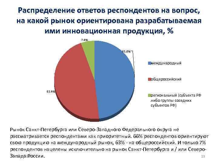Распределение ответов респондентов на вопрос, на какой рынок ориентирована разрабатываемая ими инновационная продукция, %