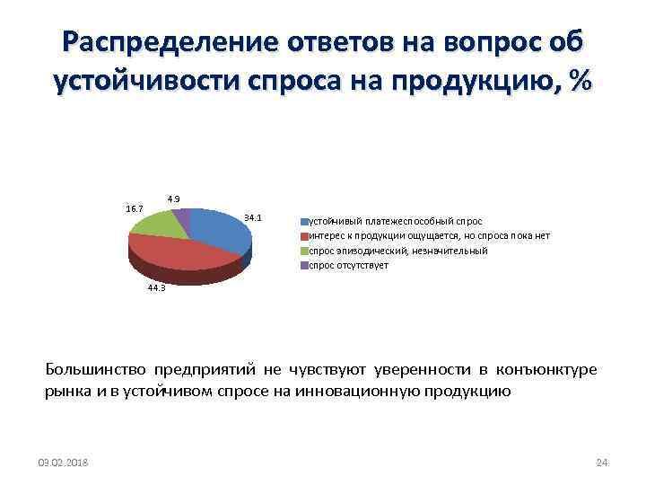 Распределение ответов на вопрос об устойчивости спроса на продукцию, % 4. 9 16. 7
