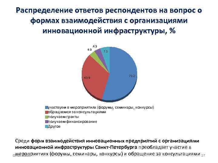 Распределение ответов респондентов на вопрос о формах взаимодействия с организациями инновационной инфраструктуры, % 4.