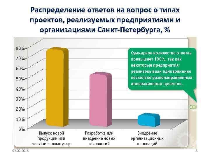 Распределение ответов на вопрос о типах проектов, реализуемых предприятиями и организациями Санкт-Петербурга, % 03.