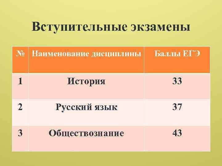 Вступительные экзамены № Наименование дисциплины Баллы ЕГЭ 1 История 33 2 Русский язык 37