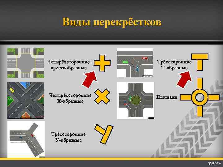 Виды перекрёстков Четырёхсторонние крестообразные Четырёхсторонние Х-образные Трёхсторонние У-образные Трёхсторонние Т-образные Площади
