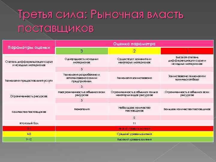 Третья сила: Рыночная власть поставщиков Параметры оценки Степень дифференциации сырья и исходных материалов Оценка