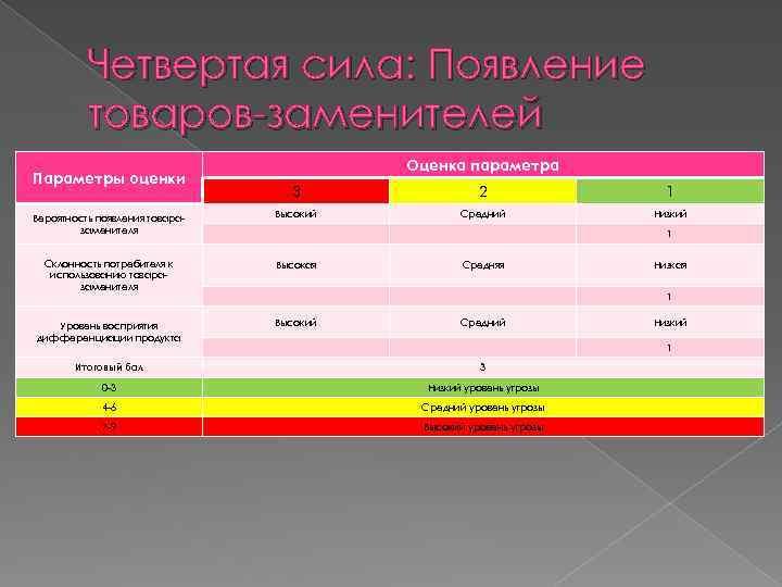 Четвертая сила: Появление товаров-заменителей Параметры оценки Оценка параметра 3 2 1 Вероятность появления товаразаменителя