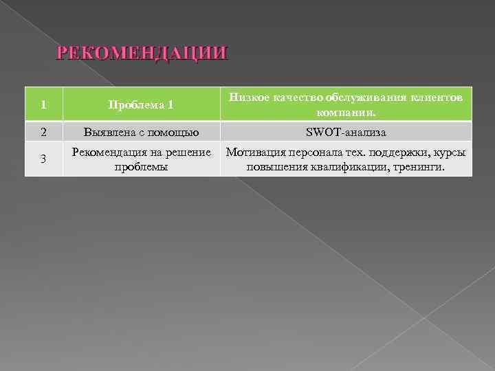 РЕКОМЕНДАЦИИ 1 Проблема 1 Низкое качество обслуживания клиентов компании. 2 Выявлена с помощью SWOT-анализа