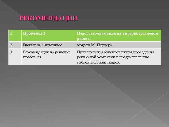 РЕКОМЕНДАЦИИ 1 Проблема 2 Недостаточная доля на внутриотраслевом рынке. 2 Выявлена с помощью модели