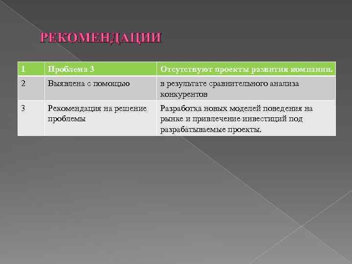 РЕКОМЕНДАЦИИ 1 Проблема 3 Отсутствуют проекты развития компании. 2 Выявлена с помощью в результате