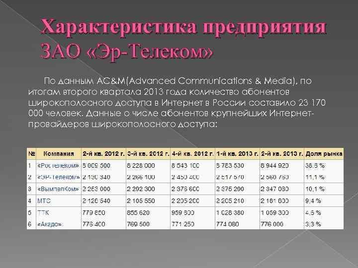 Характеристика предприятия ЗАО «Эр-Телеком» По данным AC&M(Advanced Communications & Media), по итогам второго квартала