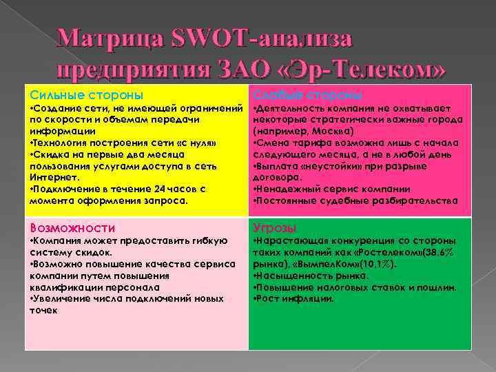 Матрица SWOT-анализа предприятия ЗАО «Эр-Телеком» Сильные стороны Слабые стороны Возможности Угрозы • Создание сети,