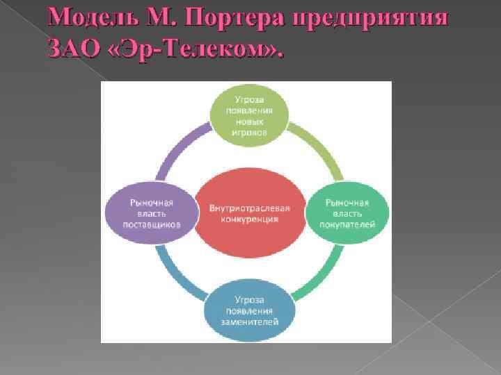 Модель М. Портера предприятия ЗАО «Эр-Телеком» .