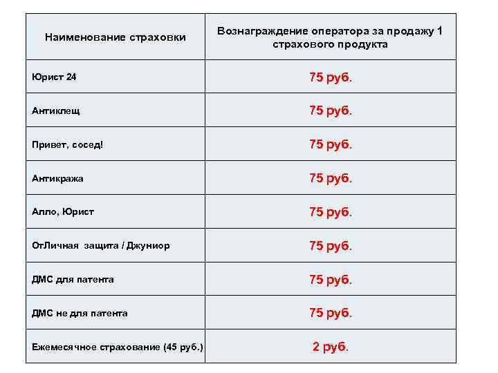 Наименование страховки Вознаграждение оператора за продажу 1 страхового продукта Юрист 24 75 руб. Антиклещ