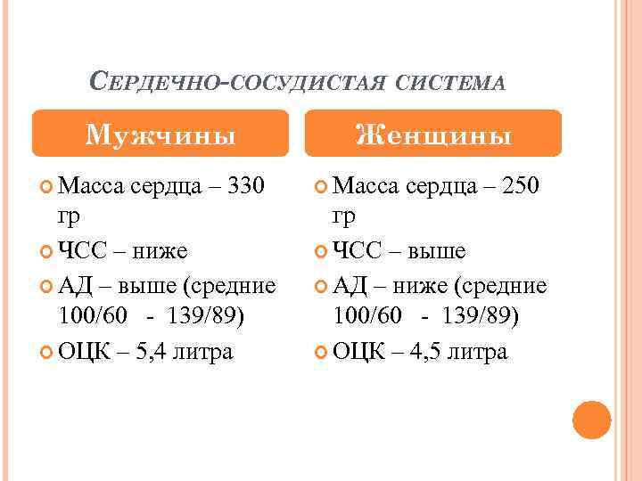 СЕРДЕЧНО-СОСУДИСТАЯ СИСТЕМА Мужчины Масса сердца – 330 гр ЧСС – ниже АД – выше