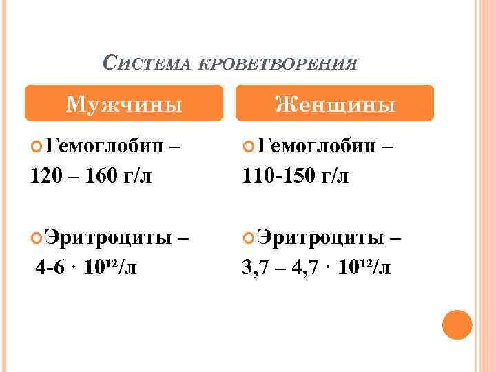 СИСТЕМА КРОВЕТВОРЕНИЯ Мужчины Гемоглобин – 120 – 160 г/л Эритроциты 4 -6 · 10¹²/л