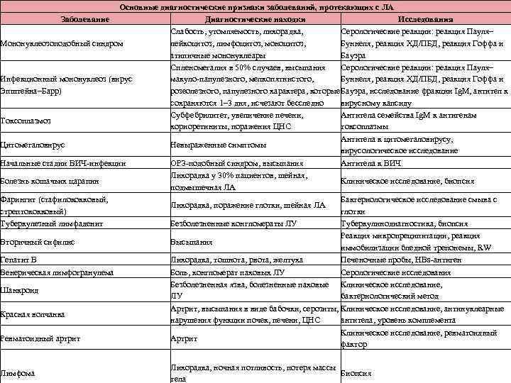Основные диагностические признаки заболеваний, протекающих с ЛА Заболевание Диагностические находки Исследования Слабость, утомляемость, лихорадка,