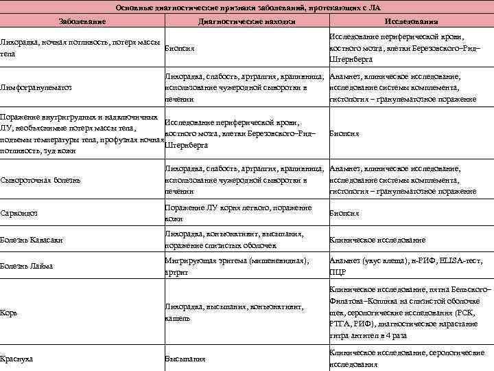 Основные диагностические признаки заболеваний, протекающих с ЛА Заболевание Диагностические находки Лихорадка, ночная потливость, потеря