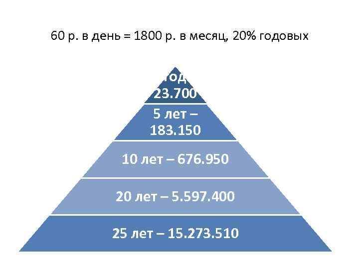 Основные принципы ПФП: инвестируй или проиграешь 60 р. в день = 1800 р. в