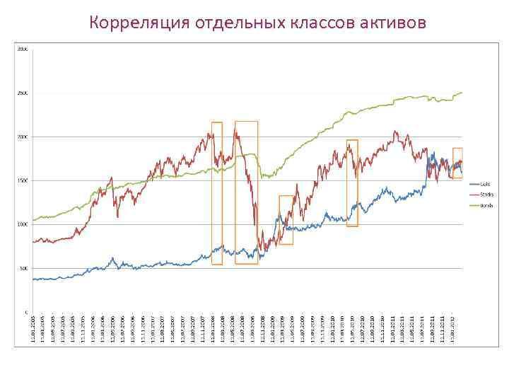 Корреляция отдельных классов активов