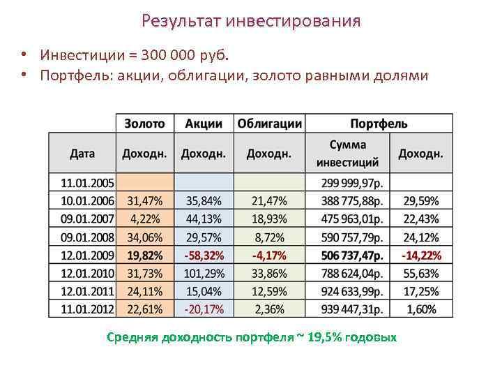 Результат инвестирования • Инвестиции = 300 000 руб. • Портфель: акции, облигации, золото равными