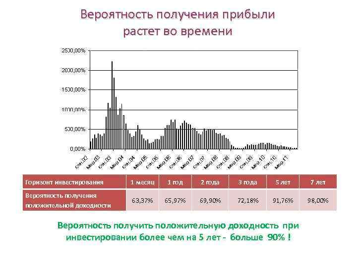 Вероятность получения прибыли растет во времени Горизонт инвестирования 1 месяц 1 год 2 года