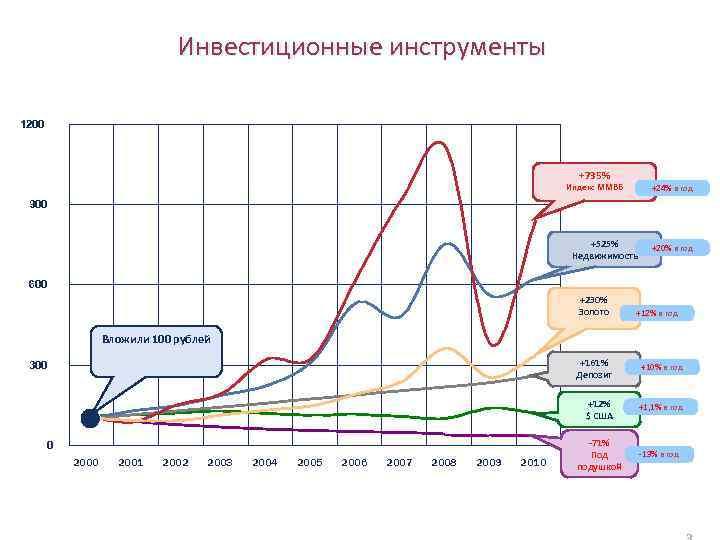 Инвестиционные инструменты 1200 +735% Индекс ММВБ +24% в год 900 +525% Недвижимость +20% в