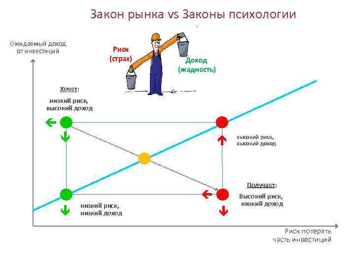 Закон рынка vs Законы психологии Ожидаемый доход от инвестиций Риск (страх) Доход (жадность) Хочет:
