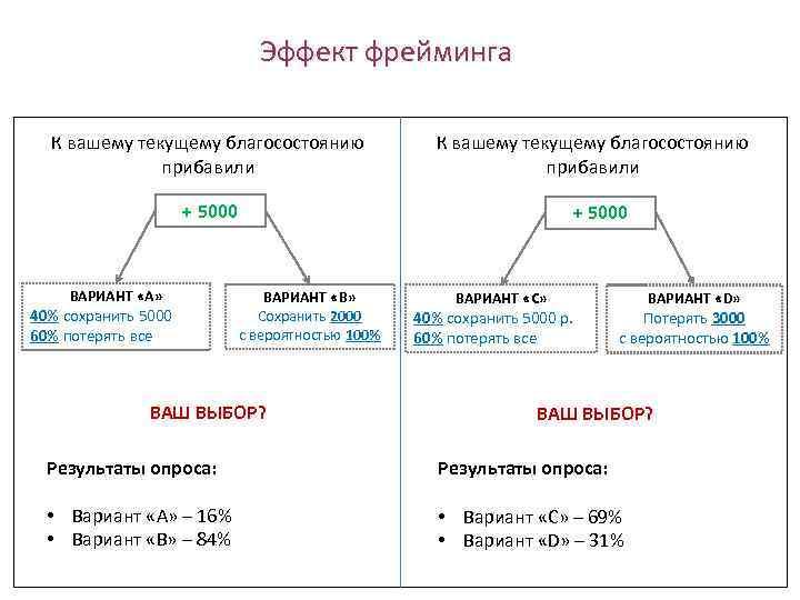 Эффект фрейминга К вашему текущему благосостоянию прибавили + 5000 ВАРИАНТ «A» 40% сохранить 5000