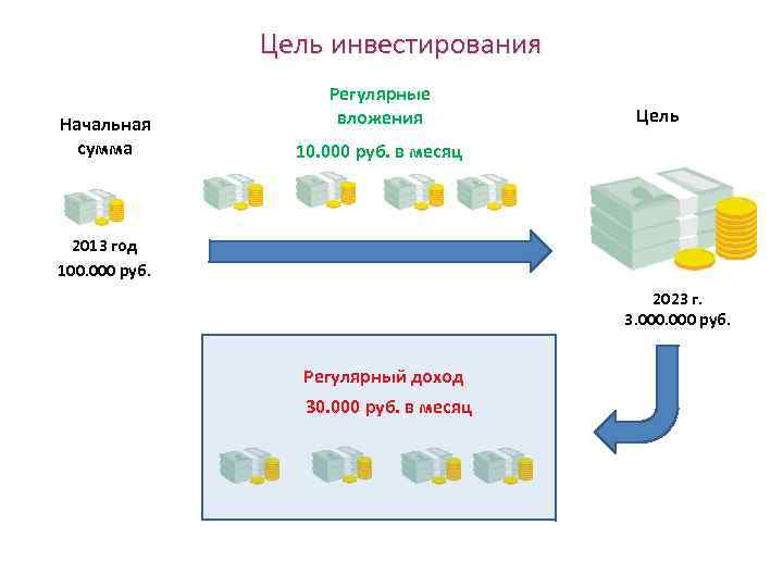 Цель инвестирования Начальная сумма Регулярные вложения Цель 10. 000 руб. в месяц 2013 год
