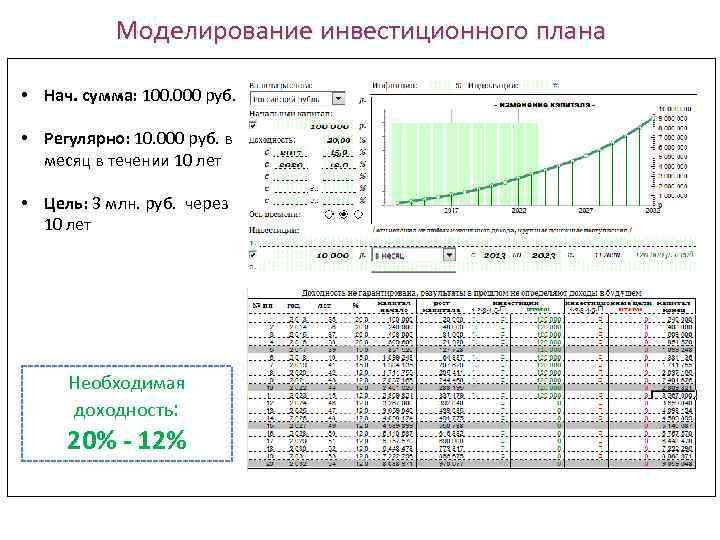 Моделирование инвестиционного плана • Нач. сумма: 100. 000 руб. • Регулярно: 10. 000 руб.