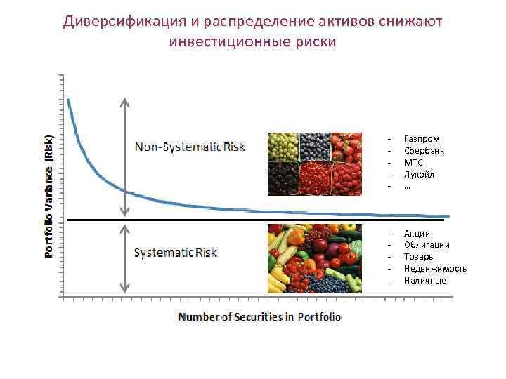 Диверсификация и распределение активов снижают инвестиционные риски - Газпром Сбербанк МТС Лукойл … -