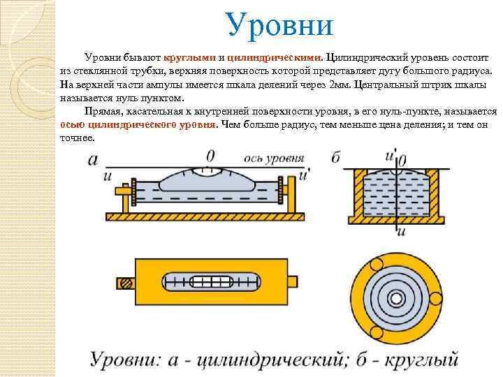 Уровни бывают круглыми и цилиндрическими. Цилиндрический уровень состоит из стеклянной трубки, верхняя поверхность которой