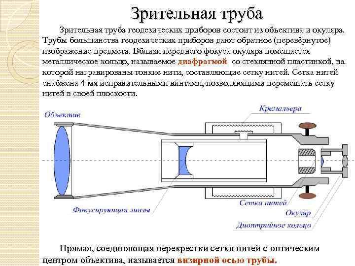 Зрительная труба геодезических приборов состоит из объектива и окуляра. Трубы большинства геодезических приборов дают