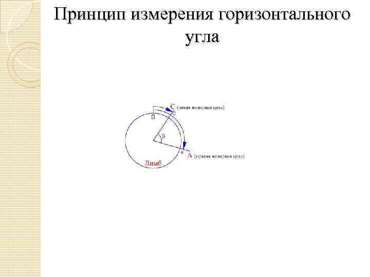Принцип измерения горизонтального угла