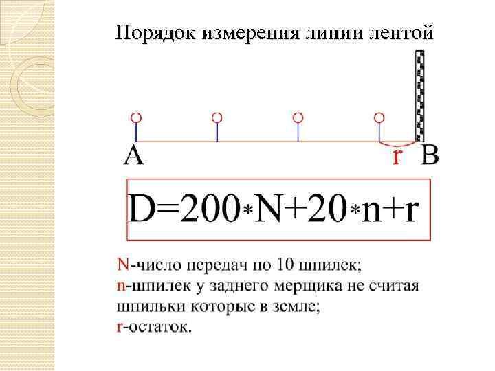 Порядок измерения линии лентой