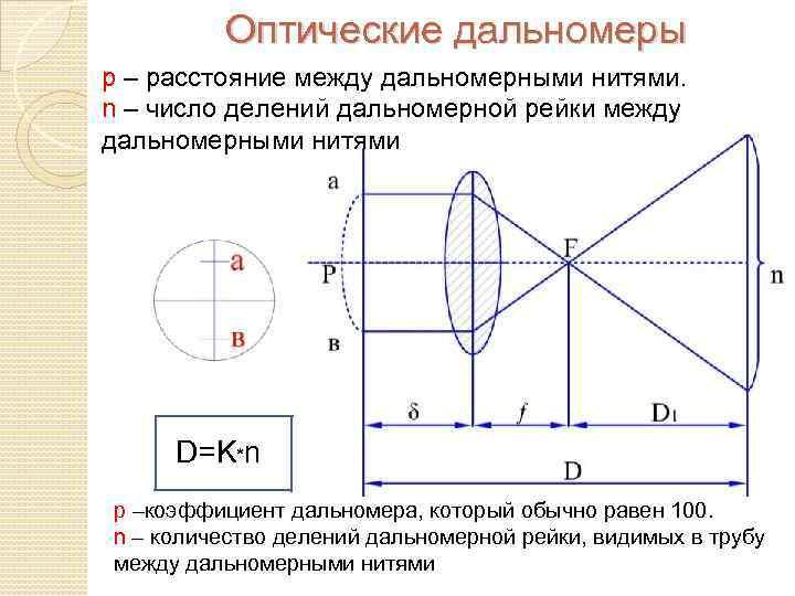 Оптические дальномеры р – расстояние между дальномерными нитями. n – число делений дальномерной рейки