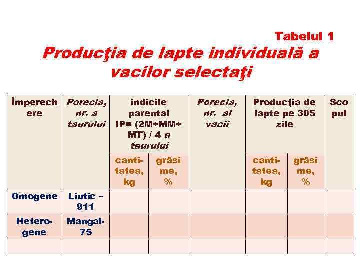 Tabelul 1 Producţia de lapte individuală a vacilor selectaţi Împerech Porecla, ere nr. a