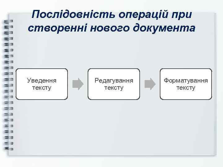 Послідовність операцій при створенні нового документа Уведення тексту Редагування тексту Форматування тексту